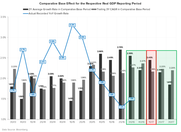 U.S. GDP: Welcome to the Depths of the Cycle - GDP COMPS