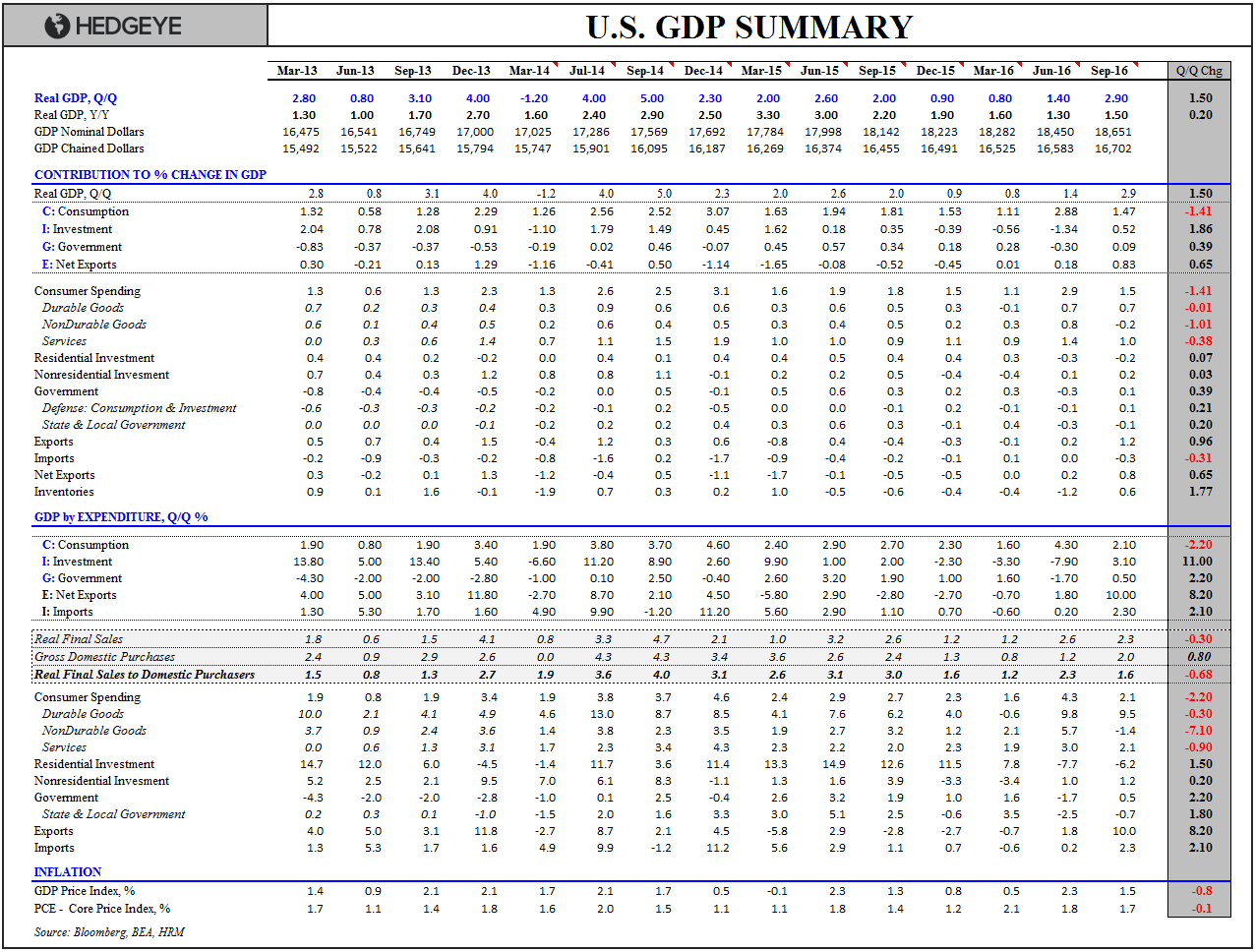 U.S. GDP: Welcome to the Depths of the Cycle - GDP Summary Table 3Q16