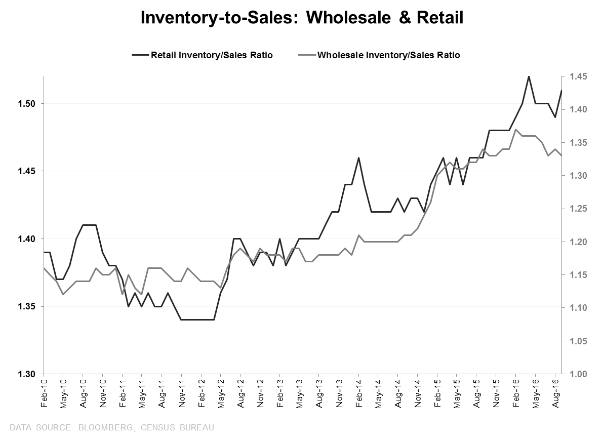 U.S. GDP: Welcome to the Depths of the Cycle - IS Retail Wholesale