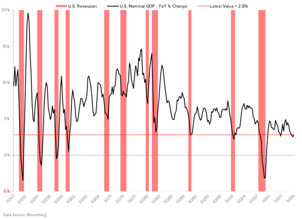 U.S. GDP: Welcome to the Depths of the Cycle - Nominal GDP and Recessions