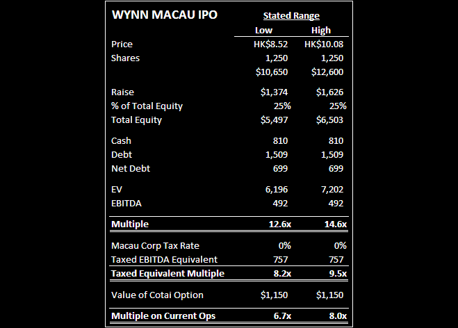 WYNN MACAU IPO: CHEAPER THAN IT LOOKS - Wynn IPO Table8