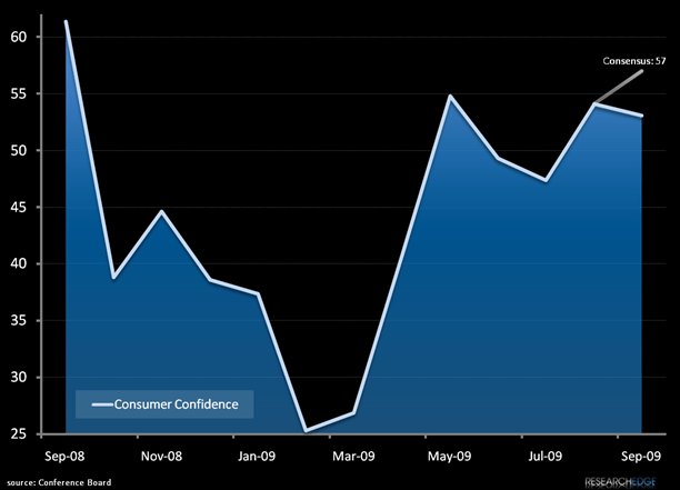 CONSUMER CONFIDENCE - NOT SO FAST! - consumer confidence