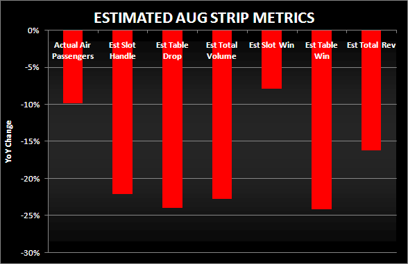 AUGUST STRIP COULD BE WORST SINCE FEB - est aug strip metrics