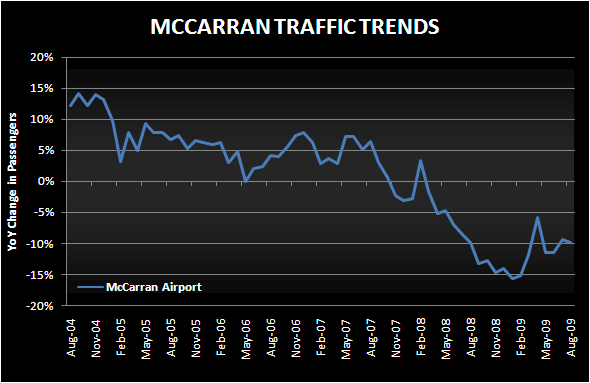 AUGUST STRIP COULD BE WORST SINCE FEB - mccarran trends aug2