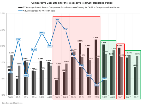 Process Trumps Politics: Using Data (As Opposed to Political Conjecture) To Improve Our Positioning - GDP COMPS