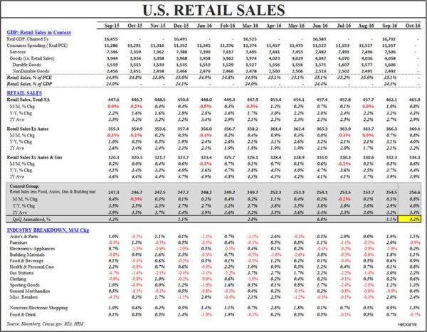 Process Trumps Politics: Using Data (As Opposed to Political Conjecture) To Improve Our Positioning - Retail Sales Table