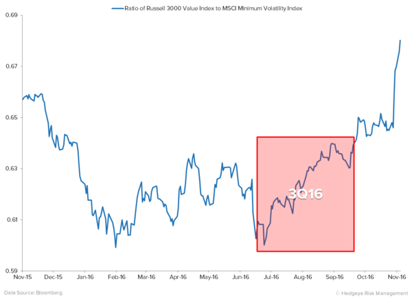 Process Trumps Politics: Using Data (As Opposed to Political Conjecture) To Improve Our Positioning - Russell 3000 Value Index vs. MSCI Minimum Volatility