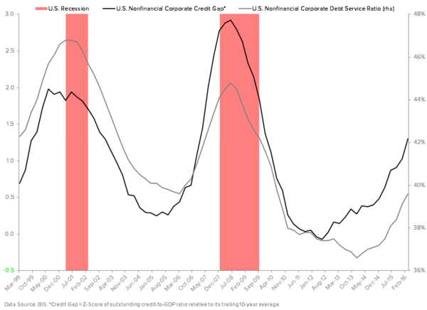 Process Trumps Politics: Using Data (As Opposed to Political Conjecture) To Improve Our Positioning - U.S. Corporate Credit Gap vs. Debt Service Ratio