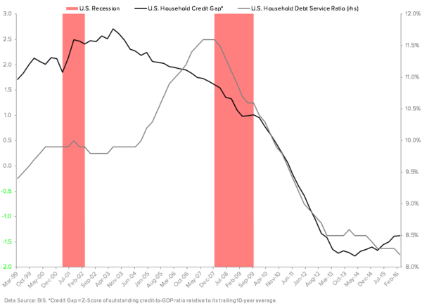 Process Trumps Politics: Using Data (As Opposed to Political Conjecture) To Improve Our Positioning - U.S. Household Credit Gap vs. Debt Service Ratio