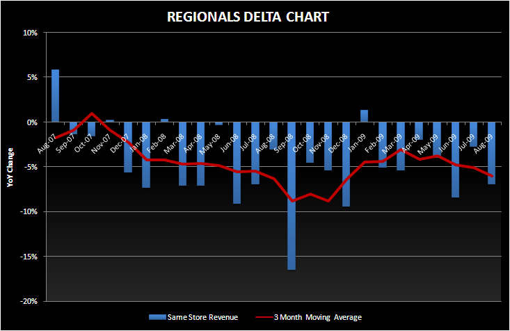APPLES TO APPLES - SSS REGIONAL DELTA LONG TERM
