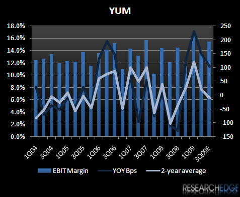 YUM - EXPECTATIONS ARE LOW FOR A REASON - YUM 3Q09E ebit margin