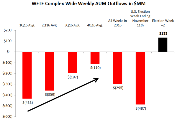 WisdomTree (WETF) | Covering The Short Tactically - chart1