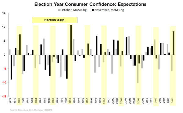 Ex-Trump, Quad2 remains - Election Year Confidence Expectations