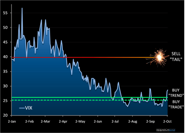 Chart of The Week: Volatility Is Back - a1