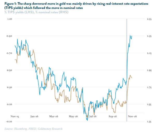 Guest Contributor | Gold Sell-Off: How Low Can It Go? - goldmoney1