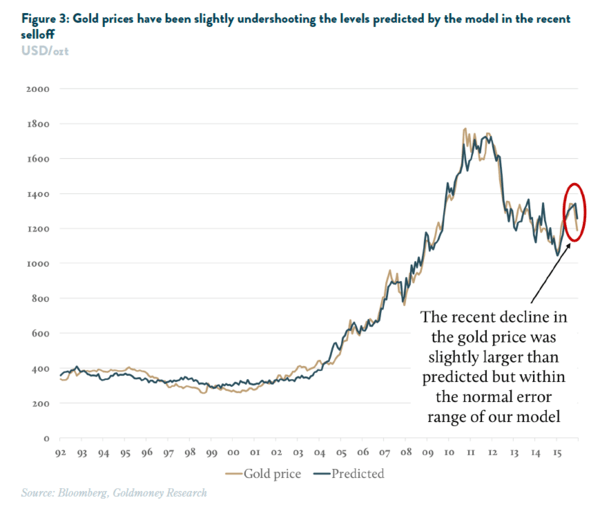 Guest Contributor | Gold Sell-Off: How Low Can It Go? - goldmoney 3