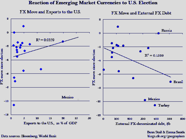 Guest Contributor: Is the Emerging Market Currency Plunge Really About Trade? - em