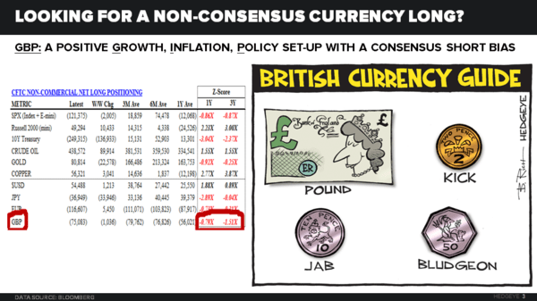 Is It Time to Buy The Pounded British Pound? - 12.13.16 EL Chart