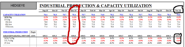 "What The Media Missed: Retail Sales Not ""Sluggish"" & Industrial Production Not In ""Steep Decline"" - indust prod"
