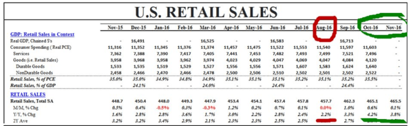 "What The Media Missed: Retail Sales Not ""Sluggish"" & Industrial Production Not In ""Steep Decline"" - retail sales 12 14"