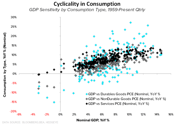 What to Expect When You're Expecting (Quad2):  Quick Distillation of the Latest Domestic Macro Data - Consumption Cyclicality By Type Scatter
