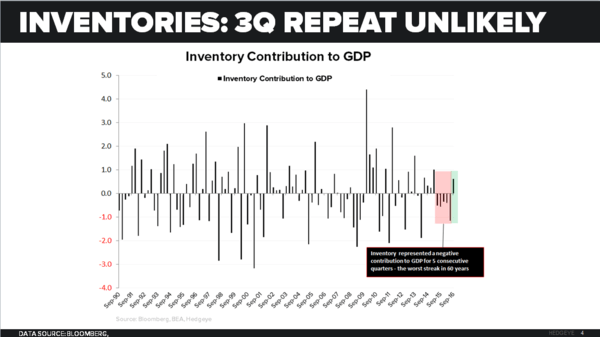 What to Expect When You're Expecting (Quad2):  Quick Distillation of the Latest Domestic Macro Data - Inventory 3Q Repeat Unlikely