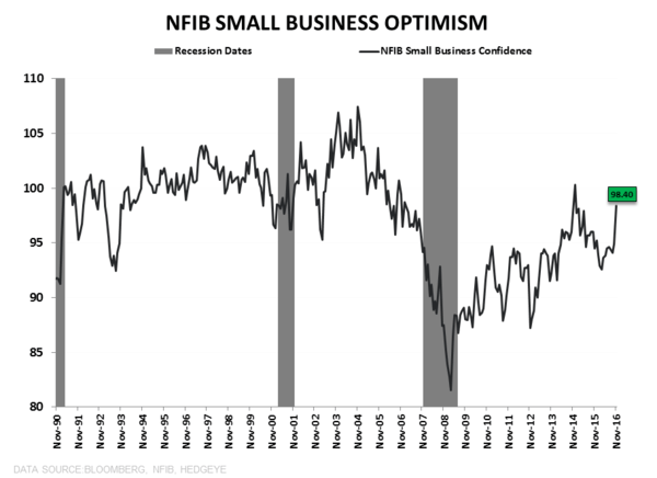 What to Expect When You're Expecting (Quad2):  Quick Distillation of the Latest Domestic Macro Data - NFIB LT