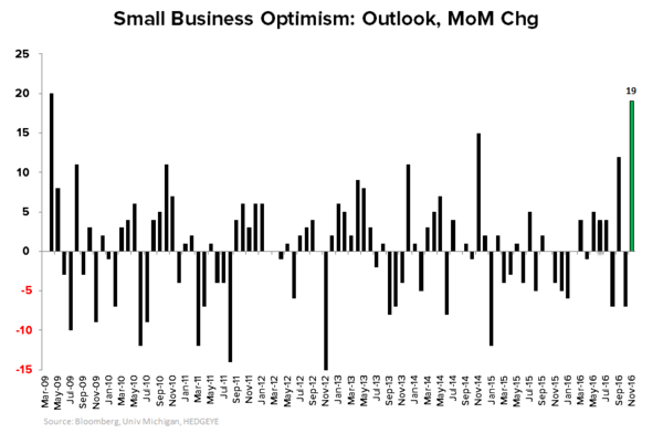 What to Expect When You're Expecting (Quad2):  Quick Distillation of the Latest Domestic Macro Data - NFIB Small Business Optimism Outlook MoM Chg