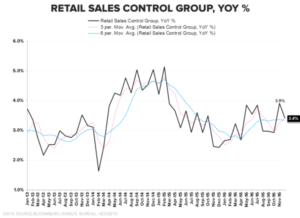 What to Expect When You're Expecting (Quad2):  Quick Distillation of the Latest Domestic Macro Data - Retail Sales Control Group