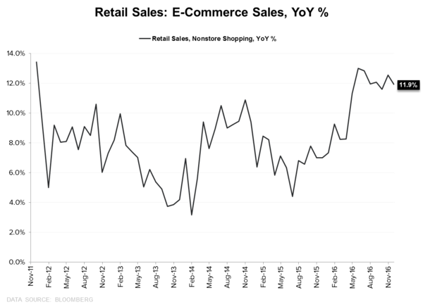 What to Expect When You're Expecting (Quad2):  Quick Distillation of the Latest Domestic Macro Data - Retail Sales E Commerce