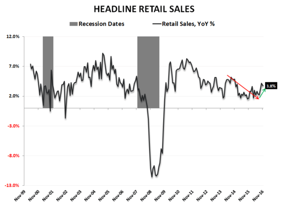 What to Expect When You're Expecting (Quad2):  Quick Distillation of the Latest Domestic Macro Data - Retail Sales LT