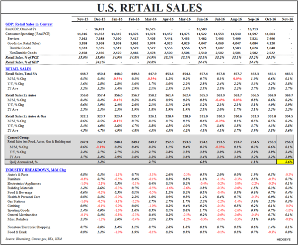 What to Expect When You're Expecting (Quad2):  Quick Distillation of the Latest Domestic Macro Data - Retail Sales Table Nov