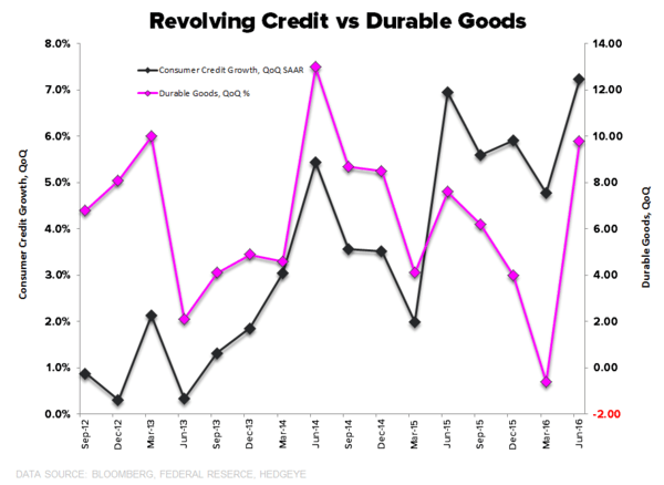 What to Expect When You're Expecting (Quad2):  Quick Distillation of the Latest Domestic Macro Data - Revolving Credit Growth vs Durables Goods Growth