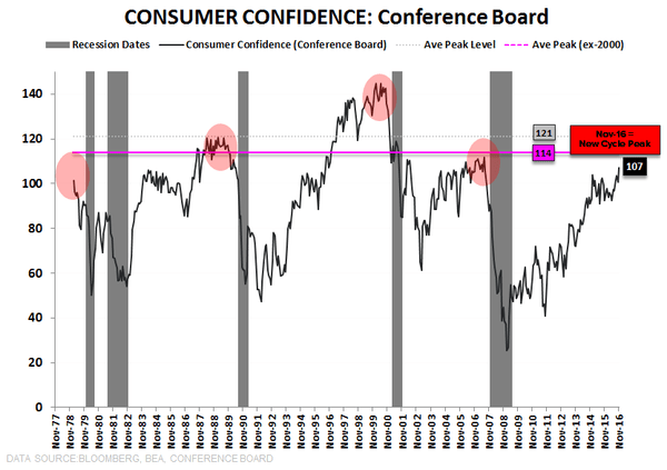 All Aboard the Trump Train! Consumer, Homebuilder & Business Confidence Rising - 12.02.16 EL Chart
