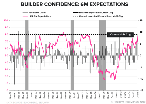 All Aboard the Trump Train! Consumer, Homebuilder & Business Confidence Rising - CoD1 HMI Expectations