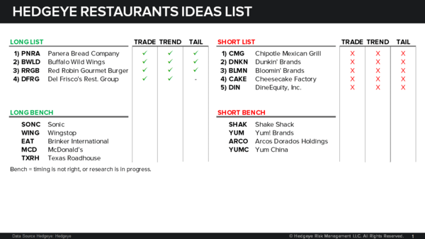 RESTAURANTS ROUNDUP - Chart 1