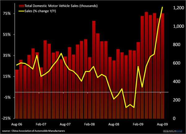 CHINA: CAR SALES & CAPACITY - a1
