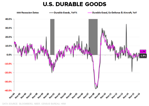 The U.S. Economy: Growth Accelerating - Durable Goods