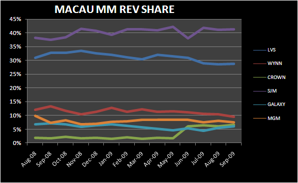 AN INDIAN SUMMER IN MACAU - Macau Mass Market Rev Share sept