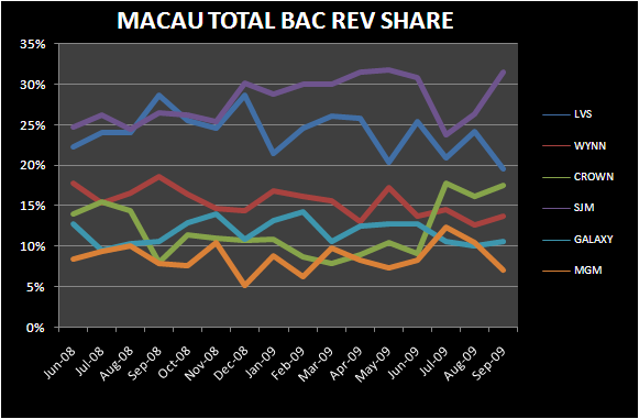 AN INDIAN SUMMER IN MACAU - Macau Total Bac Marketshare sept