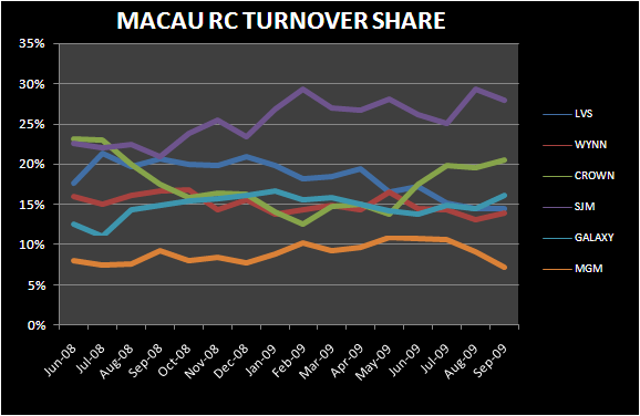AN INDIAN SUMMER IN MACAU - macau rc turnover share sept