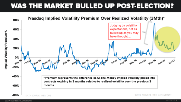 A Brief Primer on Volatility: Is the Nasdaq Overbought? - 01.10.17 El Chart