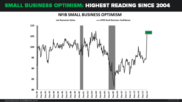 Do You Doubt U.S. Growth? Business Confidence Spikes To 2004 Levels - 01.11.17 EL Chart vF