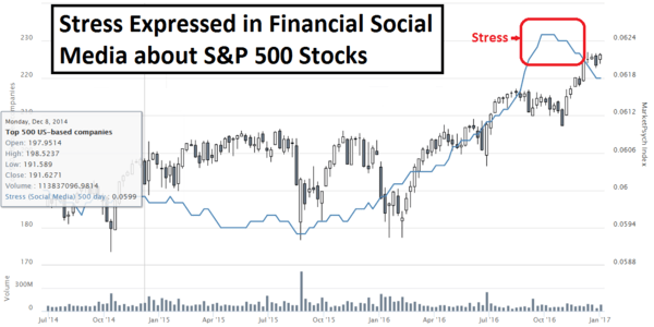Guest Contributor: 3 Tips for Stressed-Out Traders To Bolster Financial Success (Part 1) - rosenblatt image