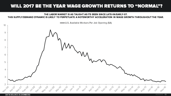 Cha-Ching! U.S. Wage Growth Hits Post-Recession High - Chart of the Day 1 12 17