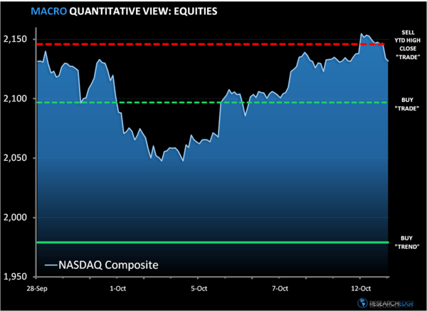 Another Outside Reversal: Nasdaq Levels, Refreshed... - a2