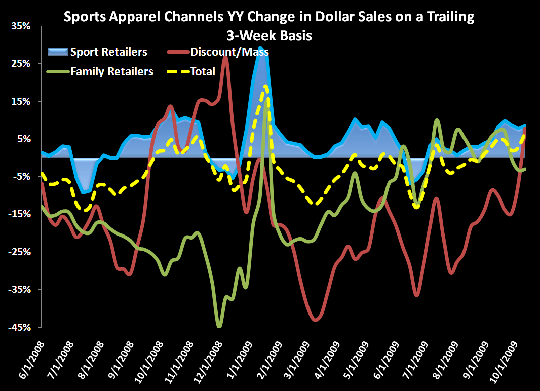 Sports Apparel Retail: A Big But - 2