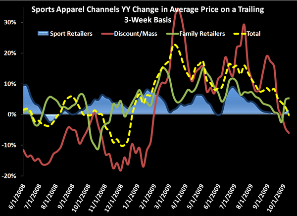 Sports Apparel Retail: A Big But - 3