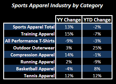 Sports Apparel Retail: A Big But - 4