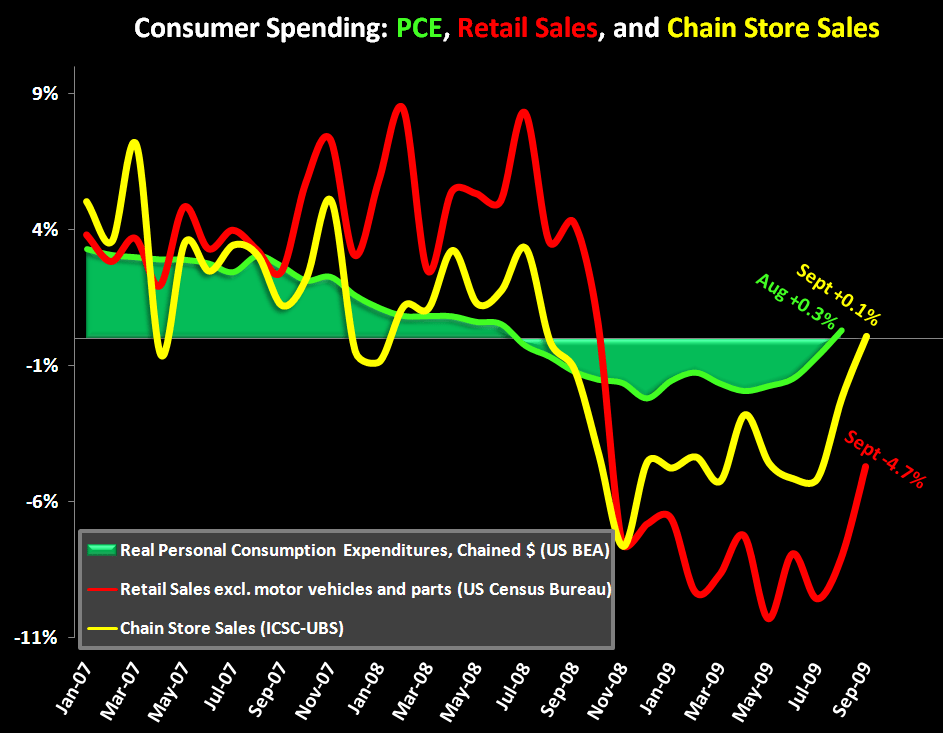 Gov't Retail Sales: Why The Excitement? - 1yr